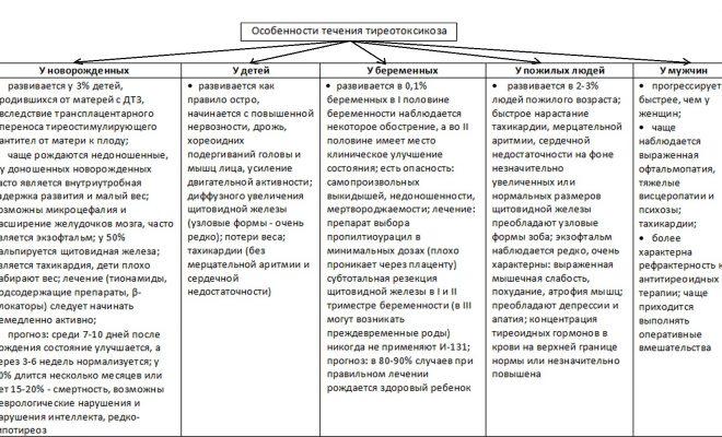 Особенности течения териотоксикоза териотоксикоза