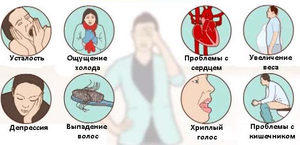 Симптомы заболеваний щитовидки