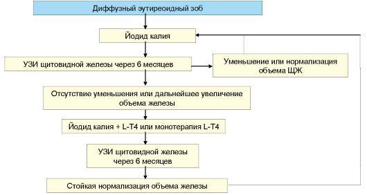 Лечение эутиреоидного зоба