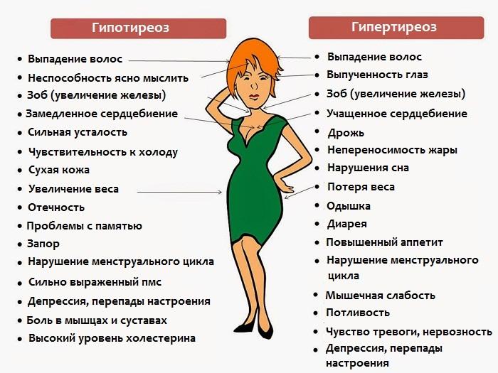Симптомы щитовидной железы у женщин.